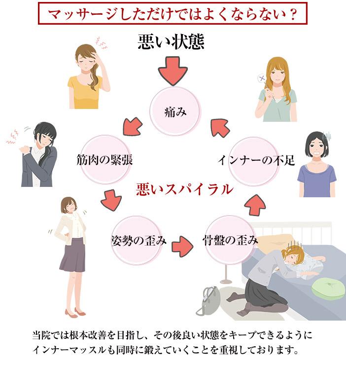 当院の治療の考え方1